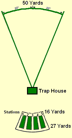 Trap and Field